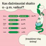 Ankstyvojo skaitymo infografikas